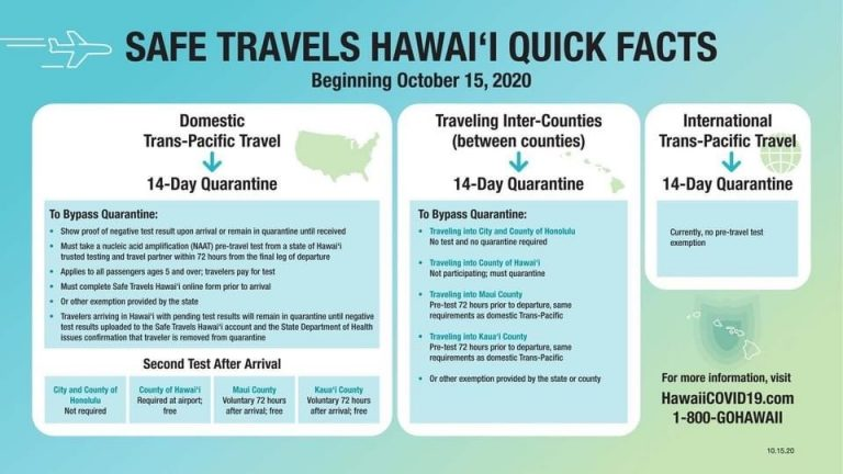 Hawaii's Opening – Kauai Visitors – What You Need To Know